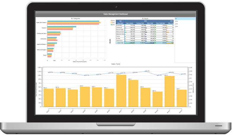 MotionBoard Advanced Business Intelligence Dashboard