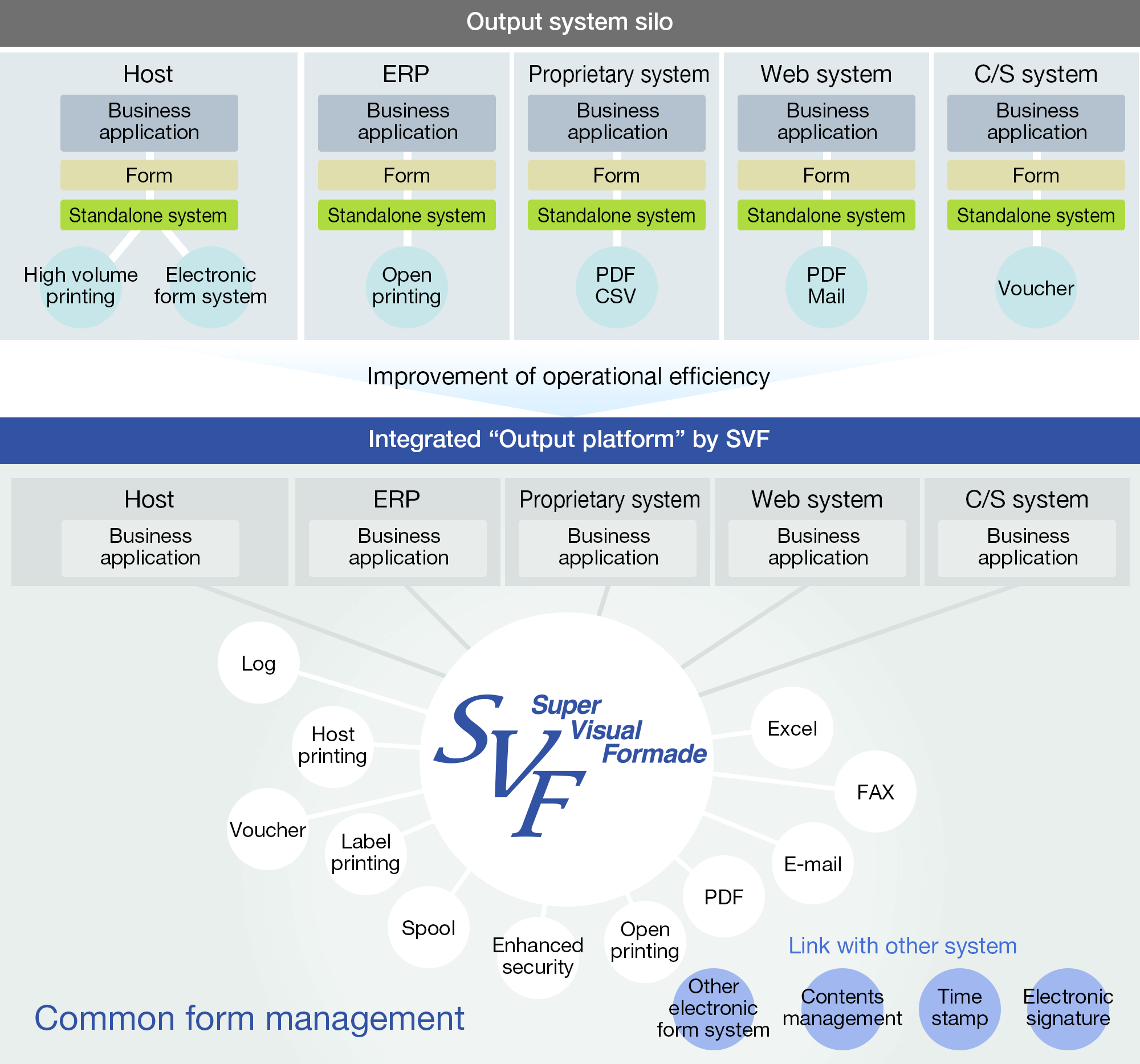 From Output Silos to An Integrated Output Platform with SVF