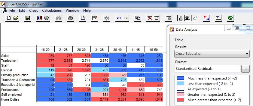 The SuperCROSS ColourMatrix Feature helps you find patterns in your data