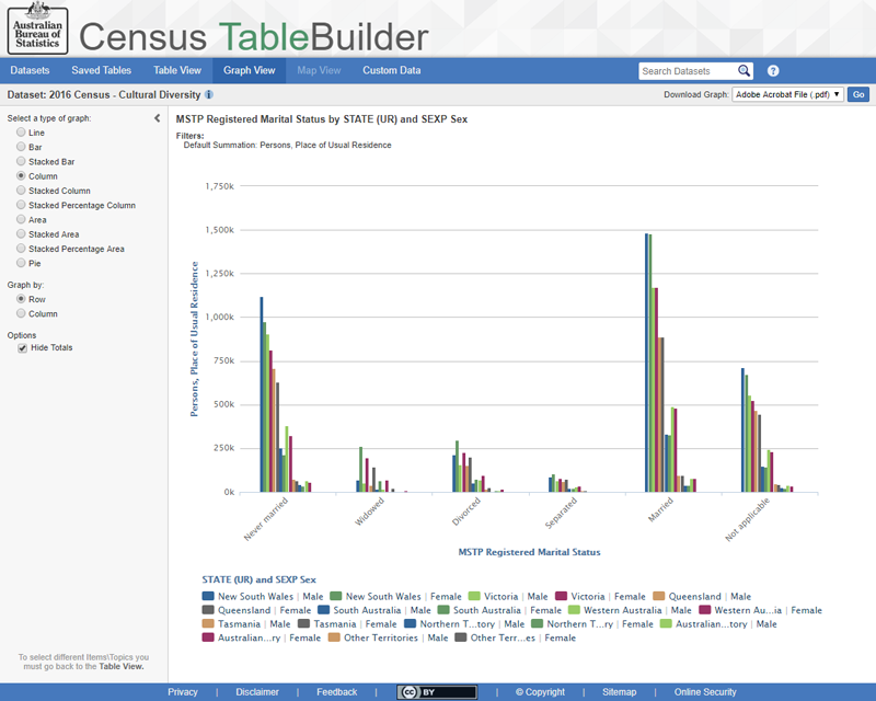 ABS TableBuilder