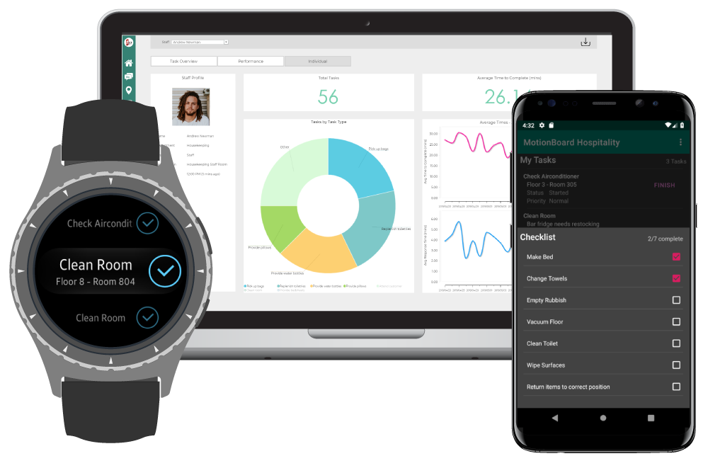MotionBoard IoT Hospitality Dashboard, App and Smartwatch