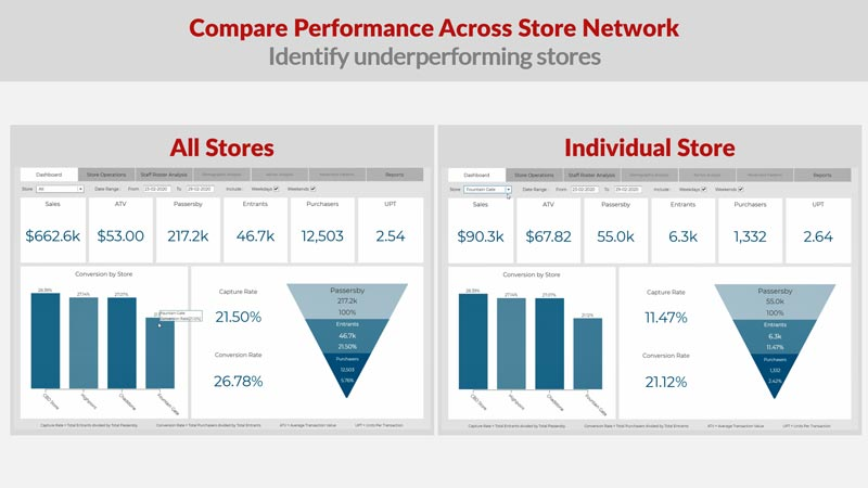 Compare Performance Across Store Network