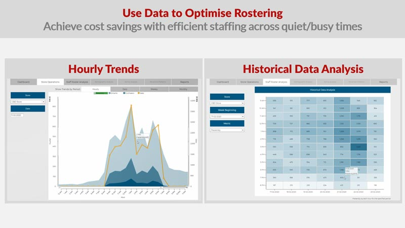 Use Data to Optimise Rostering